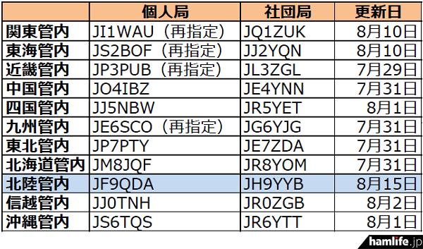 ja-callsign-fuyojyoukyou20160816
