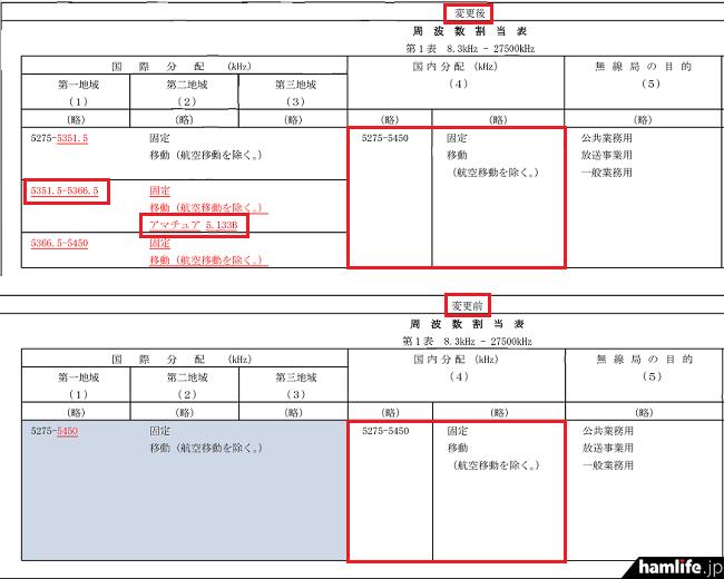 国内アマチュア局への5MHz帯(60mバンド)新規割り当ては見送られた(一部抜粋)