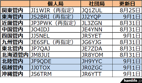 ja-callsign-fuyojyoukyou20160903