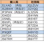 関東、東海、北陸で発給が進む。まもなく1エリアは「JJ1」再々発給へ----2016年9月24日時点における国内アマチュア無線局のコールサイン発給状況