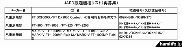 JARDが「スプリアス実態調査」で協力を呼びかけている機種のリスト(JARD旧技適機種編)
