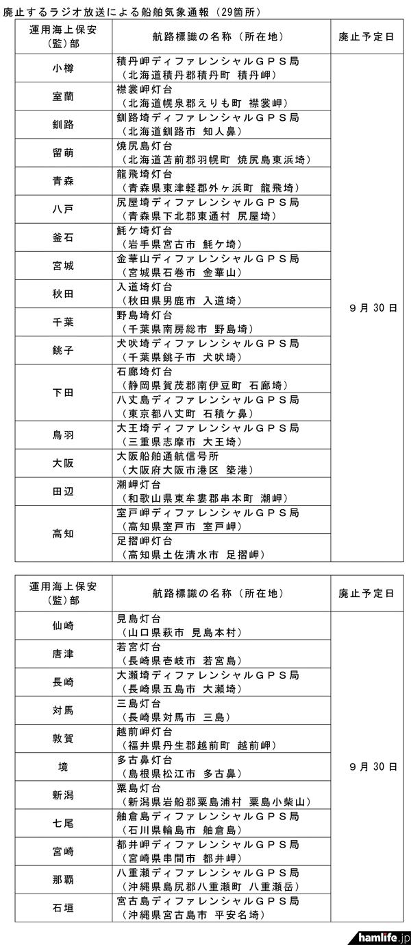 船舶気象通報局の廃止リスト