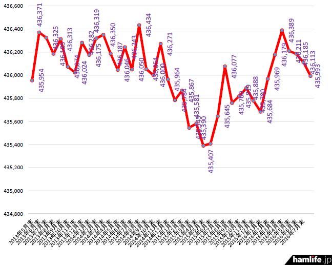 2013年4月末から2016年7月末までのアマチュア局数の推移