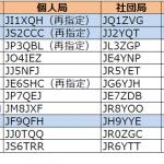 1、2、9エリアで更新。「JJ1」再々発給は来月中旬の見込み----2016年10月22日時点における国内アマチュア無線局のコールサイン発給状況