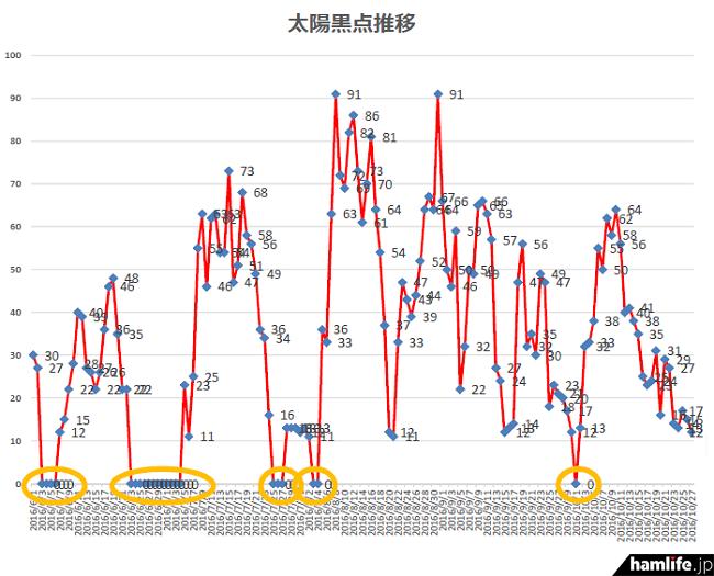太陽黒点数(SSN=サンスポットナンバー)は、6月24日から7月4日まで12日間も「0」状態に陥った。コンディションの1つの目安とも言うべきSSNの低調さを物語っている