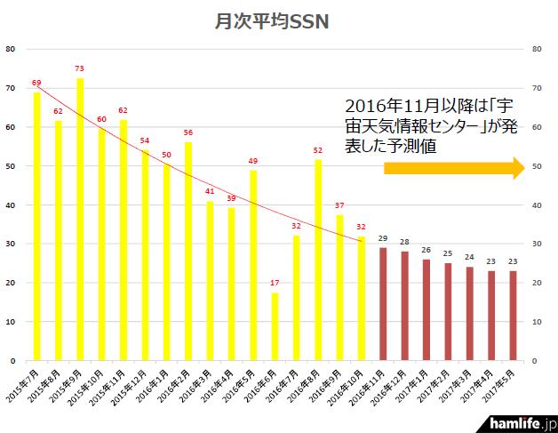 2016年6月期が極端に平均SSNが低かった。全体的に下降傾向であることが一目瞭然