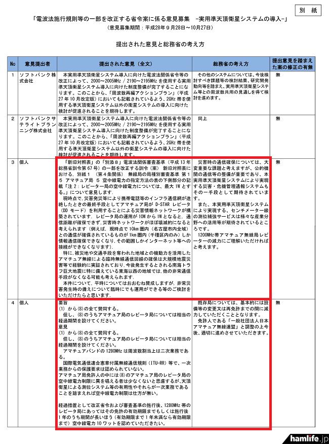 総務省が公表した意見結果の一部。全文は総務省サイトにてPDF形式で閲覧できる