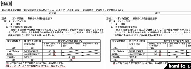 総務省が公表した、電波法施行規則(昭和25年電波監理委員会規則第14号)等の一部を改正する省令案には、1200MHz帯のアマチュア無線レピータの出力を最大1Wにするという案が含まれていた