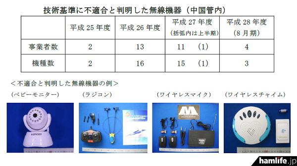 無線設備を購入して測定を実施する試買テスの結果、電波法の基準に合致しない無線設備を販売していた販売業者4社(3機種)に対して、文書により販売中止の要請を行った(同報告書から)
