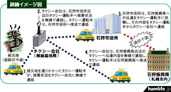 北海道で初めて行われた「タクシー無線を活用した非常通信訓練」の概要(報道資料から)