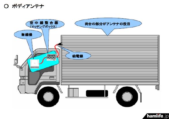 トラックの荷台部を利用して悪質巧妙に偽装されたボディーアンテナの概要(発表資料から)