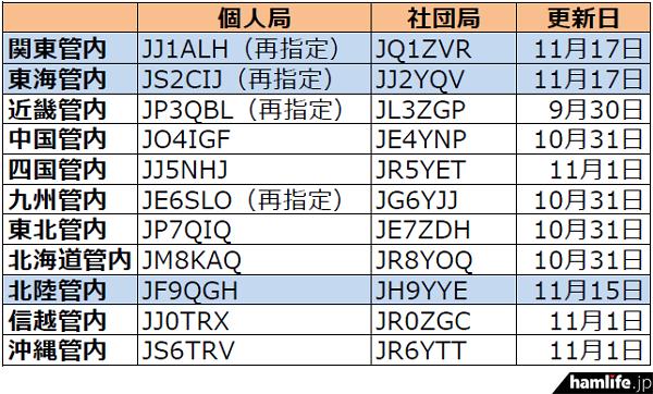 ja-callsign-fuyojyoukyou20161119