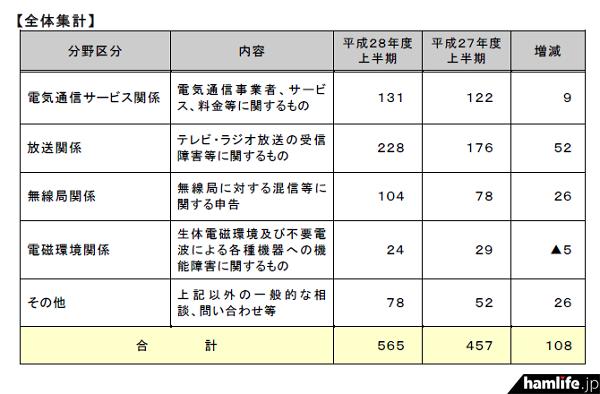 東北総通が発表した「平成28年度上半期における各種相談・申告の受付状況」の一部(同Webサイトから)