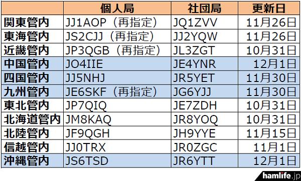 中国、四国、九州、沖縄の4エリアで更新----2016年12月1日時点における国内アマチュア無線局のコールサイン発給状況