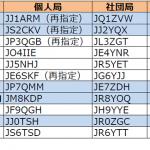 関東、東海、東北、北海道、信越の各管内で発給が進む----2016年12月3日時点における国内アマチュア無線局のコールサイン発給状況