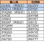 関東、東海で発給進む。両エリアとも12月に入り2回目の更新----2016年12月10日時点における国内アマチュア無線局のコールサイン発給状況