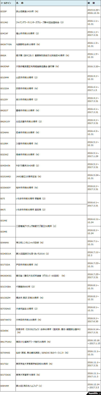 <「8J」「8N」で始まるコールサイン>2016年12月に運用されるJARL特別記念局、JARL特別局、JARL以外の記念局、臨時局に関する情報