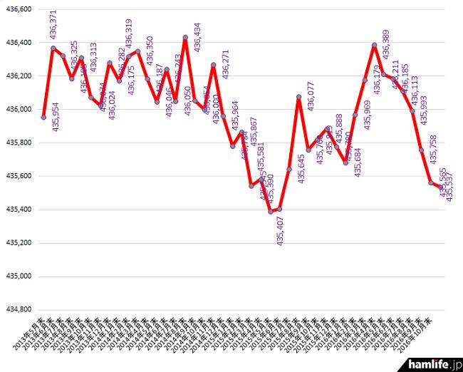 2013年4月末から2016年10月末までのアマチュア局数の推移