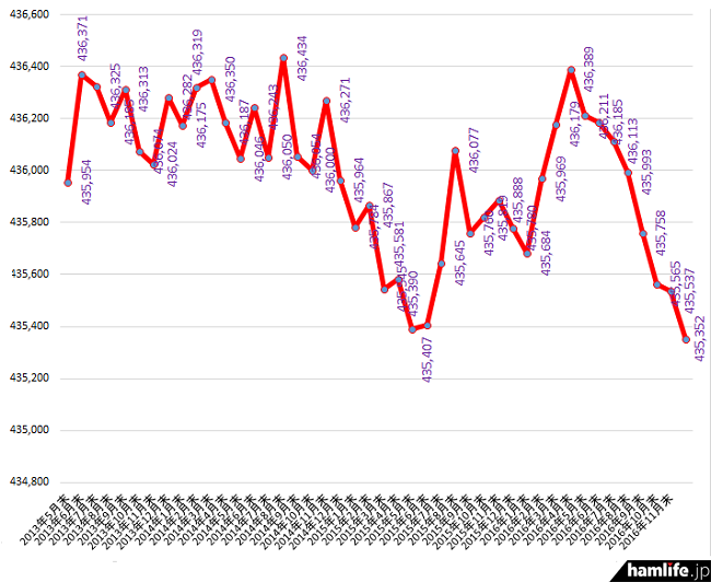 2013年4月末から2016年11月末までのアマチュア局数の推移