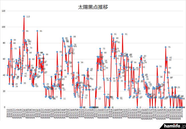2016年1月1日から1年間の状況を見ても、太陽黒点数が下降傾向なことがわかる