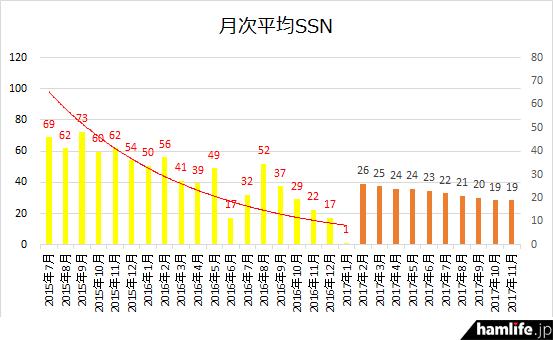 2017年1月までの黄色のバーは月ごとの実数値平均、2017年2月以降の茶色のバーは宇宙天気情報センターが発表した予測値