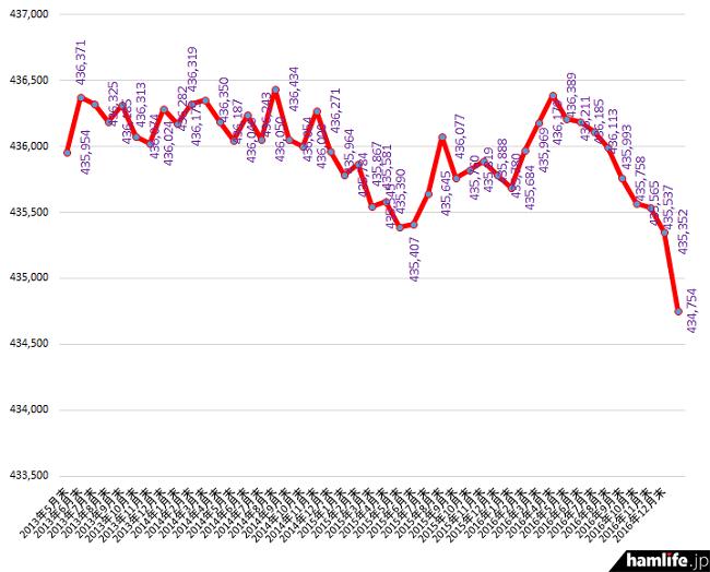 """2013年4月末から2016年12月末までのアマチュア局数の推移。ついに""""ピーク後最低局数""""を更新!"""