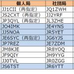 中国、四国、九州、東北、沖縄で発給進む----2017年3月1日時点における国内アマチュア無線局のコールサイン発給状況