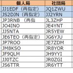 関東と東海で発給進む。1エリアはJJ1の1stレターが「D」から「E」へ移行----2017年5月27日時点における国内アマチュア無線局のコールサイン発給状況