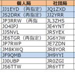 関東、東海、北陸の3エリアで更新----2017年6月24日時点における国内アマチュア無線局のコールサイン発給状況