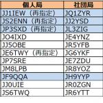 関東、東海、関西、北陸で発給が進む----2017年11月18日時点における国内アマチュア無線局のコールサイン発給状況