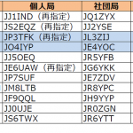 3エリア(近畿)と4エリア(中国)で更新。3エリアはJP3の1stレターが「S」から「T」へ移行----2017年12月12日時点における国内アマチュア無線局のコールサイン発給状況