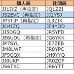 2エリア(東海)と4エリア(中国)で発給が進む----2018年1月17日時点における国内アマチュア無線局のコールサイン発給状況