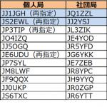 1エリア(関東)と2エリア(東海)で更新。1エリアはJJ1の1stレターが「I」から「J」へ移行----2018年1月20日時点における国内アマチュア無線局のコールサイン発給状況