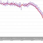 """<""""ピーク後最低局数""""が止まらない!>総務省が2017年11月末のアマチュア無線局数を公表、前月より300局少ない43万0,708局"""