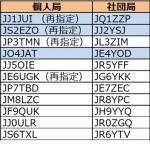 関東、東海、中国管内で発給進む。4エリアはJO4の1stレターが「I」から「J」へ移行----2018年2月17日時点における国内アマチュア無線局のコールサイン発給状況