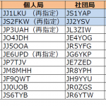 1エリア(関東)、2エリア(東海)が更新----2018年5月19日時点における国内アマチュア無線局のコールサイン発給状況