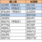 1エリア(関東)、2エリア(東海)、4エリア(中国)で更新----2018年6月23日時点における国内アマチュア無線局のコールサイン発給状況