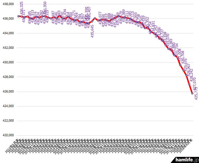 減少スピードが再び加速!>総務省が2018年4月末のアマチュア局数を ...