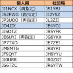 1エリア(関東)、2エリア(東海)、4エリア(中国)で更新---2018年8月18日時点における国内アマチュア無線局のコールサイン発給状況