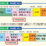 <西日本豪雨(平成30年7月豪雨)>岡山県倉敷市のハムが水没家屋からSOS、「電話不通でアマチュア無線が命綱」と読売新聞が伝える