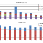 <アマチュア局の不法運用が対前年142%に増加>総務省、平成29年度の「不法無線局等の出現数・措置数」「混信に関する申告状況」などを更新