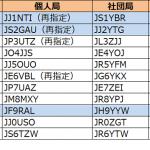 関東、東海、北陸で更新。2エリアはJS2の1stレターが「F」から「G」へ、9エリアはJF9の1stレターが「Q」から「R」へ---2018年9月22日時点における国内アマチュア無線局のコールサイン発給状況
