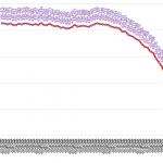 <5か月連続で毎月1,000局以上の減少>総務省が2018年7月末のアマチュア局数を公表、前月より1,226局少ない42万2,504局