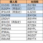 1エリア(関東)、2エリア(東海)、4エリア(中国)で更新--2018年10月20日時点における国内アマチュア無線局のコールサイン発給状況