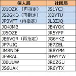 関東、東海、近畿で発給進む。3エリアはJP3の1stレターが「U」から「V」へ--2018年11月17日時点における国内アマチュア無線局のコールサイン発給状況