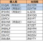 関東と東海で発給進む。1エリアはJJ1の1stレターが「P」から「Q」へ--2019年1月19日時点における国内アマチュア無線局のコールサイン発給状況