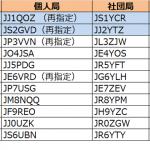 1エリア(関東)と2エリア(東海)で更新--2019年2月16日時点における国内アマチュア無線局のコールサイン発給状況