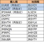 1エリア(関東)と2エリア(東海)で発給が進む--2019年3月23日時点における国内アマチュア無線局のコールサイン発給状況