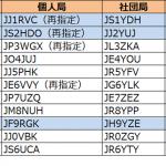 関東、東海、北陸の3つの管内で更新--2019年4月20日時点における国内アマチュア無線局のコールサイン発給状況