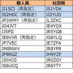 関東、東海、北陸で発給進む。1エリアはJJ1の1stレターが「R」から「S」へ--2019年5月18日時点における国内アマチュア無線局のコールサイン発給状況